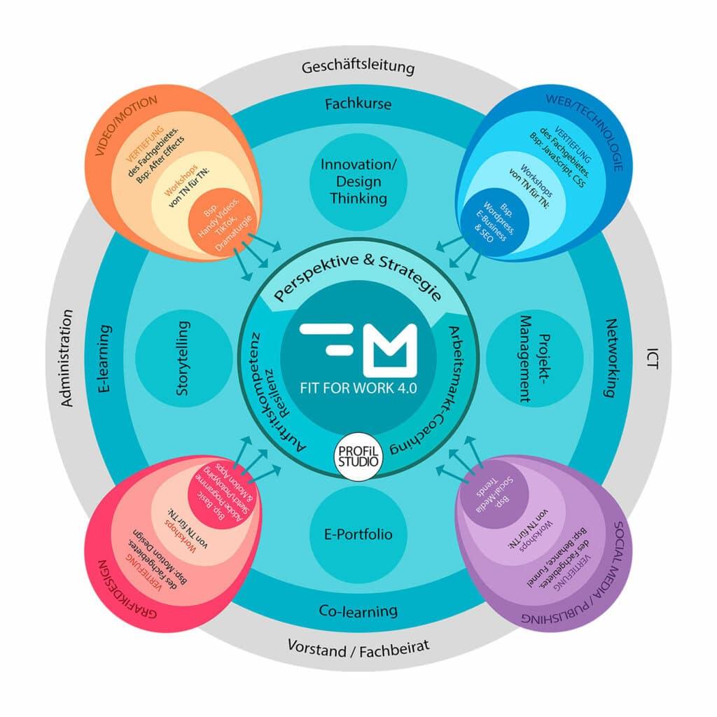 Organigramm Grafik von FocusMedia